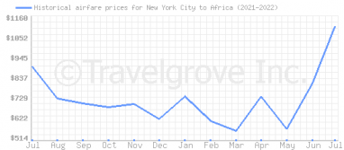 Price overview for flights from New York City to Africa