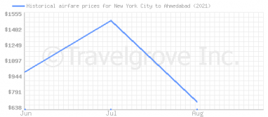 Price overview for flights from New York City to Ahmedabad