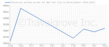 Price overview for flights from New York City to Akron/Canton