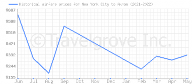 Price overview for flights from New York City to Akron