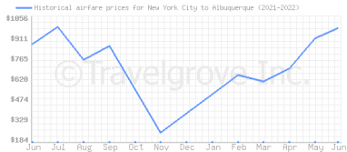 Price overview for flights from New York City to Albuquerque