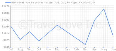Price overview for flights from New York City to Algeria