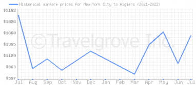 Price overview for flights from New York City to Algiers