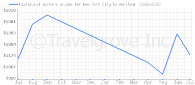Price overview for flights from New York City to Amritsar