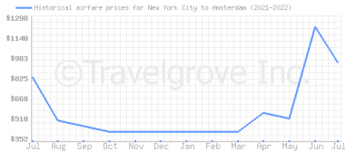 Price overview for flights from New York City to Amsterdam