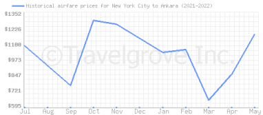Price overview for flights from New York City to Ankara
