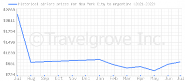 Price overview for flights from New York City to Argentina