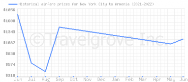 Price overview for flights from New York City to Armenia