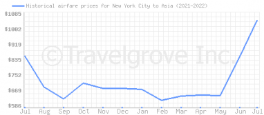 Price overview for flights from New York City to Asia