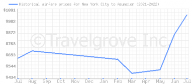 Price overview for flights from New York City to Asuncion