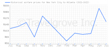 Price overview for flights from New York City to Atlanta