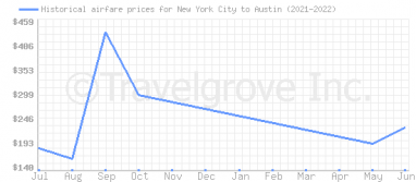 Price overview for flights from New York City to Austin