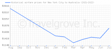 Price overview for flights from New York City to Australia