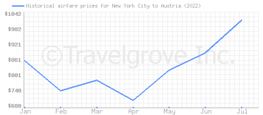 Price overview for flights from New York City to Austria