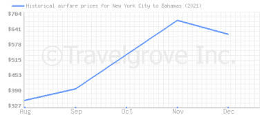 Price overview for flights from New York City to Bahamas