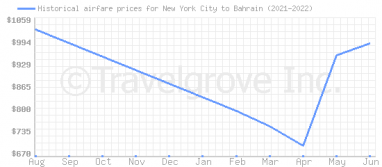 Price overview for flights from New York City to Bahrain