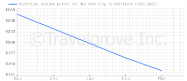 Price overview for flights from New York City to Baltimore