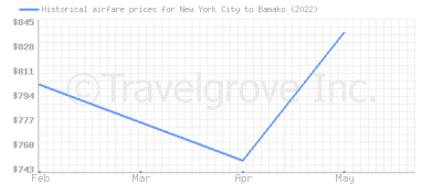 Price overview for flights from New York City to Bamako