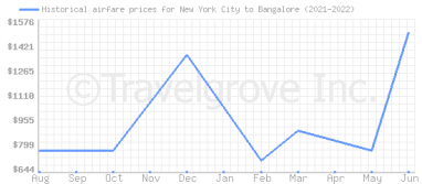 Price overview for flights from New York City to Bangalore