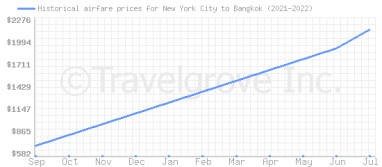 Price overview for flights from New York City to Bangkok