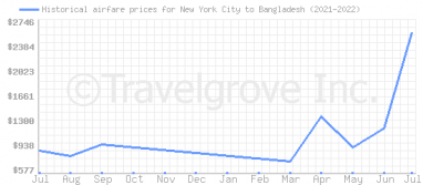 Price overview for flights from New York City to Bangladesh