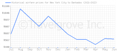 Price overview for flights from New York City to Barbados