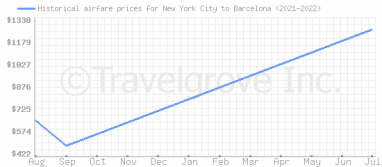 Price overview for flights from New York City to Barcelona