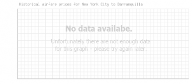 Price overview for flights from New York City to Barranquilla