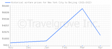 Price overview for flights from New York City to Beijing
