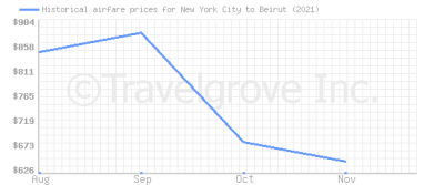 Price overview for flights from New York City to Beirut