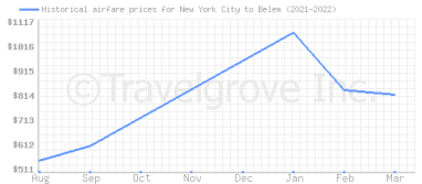 Price overview for flights from New York City to Belem