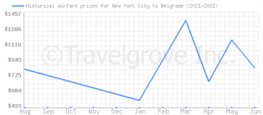 Price overview for flights from New York City to Belgrade