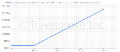 Price overview for flights from New York City to Belo Horizonte