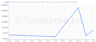 Price overview for flights from New York City to Berlin