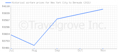 Price overview for flights from New York City to Bermuda
