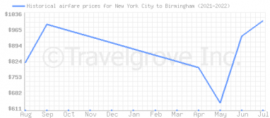 Price overview for flights from New York City to Birmingham