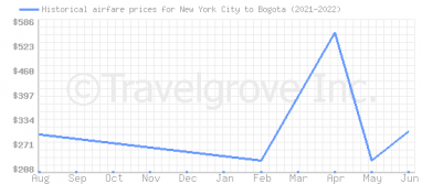 Price overview for flights from New York City to Bogota