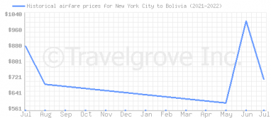Price overview for flights from New York City to Bolivia