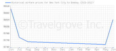 Price overview for flights from New York City to Bombay