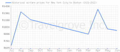 Price overview for flights from New York City to Boston