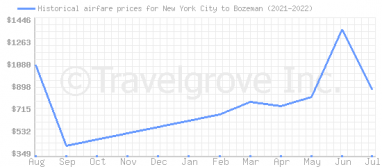 Price overview for flights from New York City to Bozeman