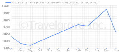 Price overview for flights from New York City to Brasilia