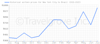 Price overview for flights from New York City to Brazil