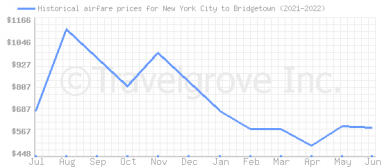 Price overview for flights from New York City to Bridgetown