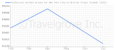 Price overview for flights from New York City to British Virgin Islands