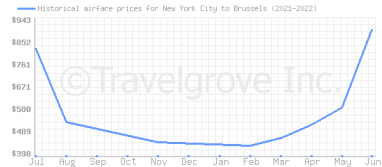 Price overview for flights from New York City to Brussels