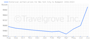 Price overview for flights from New York City to Budapest