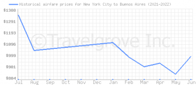 Price overview for flights from New York City to Buenos Aires