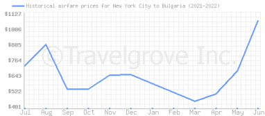 Price overview for flights from New York City to Bulgaria