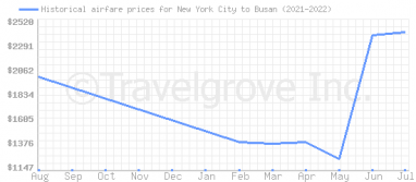 Price overview for flights from New York City to Busan